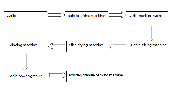 Garlic Powder Processing Line